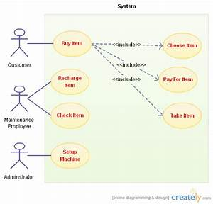 Vending Machine Use Case Diagram   Other