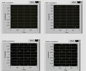Bpsk Qpsk 16qam 64qam Constellation Diagram Labview Vi Code