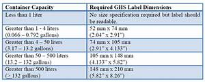 Ghs implementation in philippines for Ghs label size requirements
