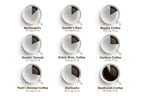 Caffeine Levels by Fast Food Coffee Type: An Infographic ...