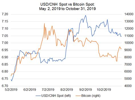 Bitcoin price prediction for tomorrow, week and month. Bitcoin Price Correlations with Emerging Markets FX: USD/INR, USD/TRY in Focus