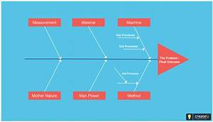 Fishbone Diagram  Also Known As Cause And Effect Diagram