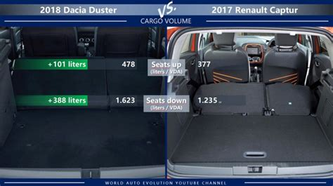 renault captur trunk dacia duster vs renault captur are these two suvs
