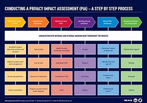 Image result for gdpr privacy impact and risk assessments for Privacy impact assessment template