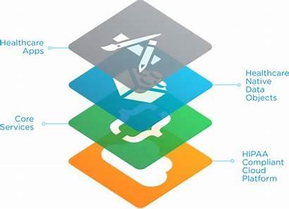 Platform Healthcare Diagram Compliant Cloud Enterprise Apps