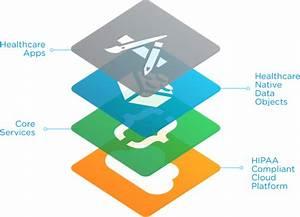 Hipaa Compliant Cloud Platform For Healthcare Apps