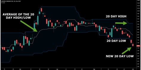 Donchian Channel Indicator Trading Strategy Guide