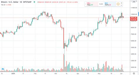 There are more than 100 currency units here to check bitcoin price. Bitcoin daily chart alert - Choppy price action but bulls still enjoy the edge - Jun. 4 | Kitco News