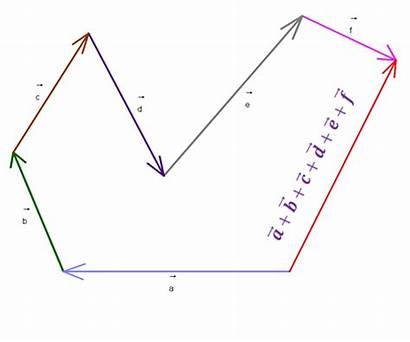 Vectors Addition Vector Than Equal Multiplication Direction