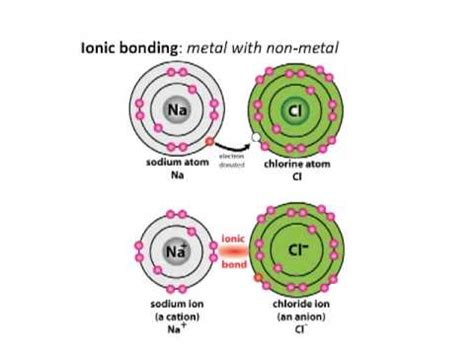 why atoms form bonds youtube