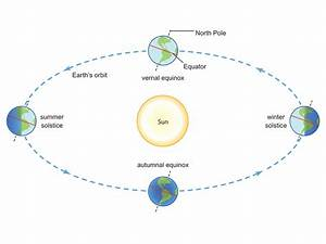 What U0026 39 S The Difference Between A Solstice And An Equinox