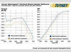 E39M5PERFORMAN E39 M5 Shark Injector Performance