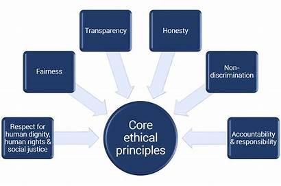 Ethical Principles Tellumat Core Kickbacks Bribes Receive
