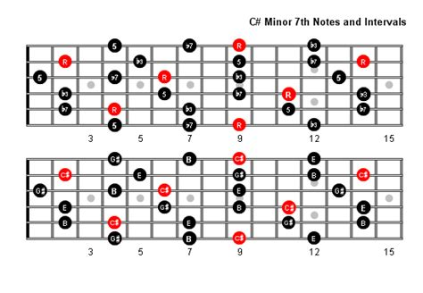 sharp minor  arpeggio patterns fretboard diagrams