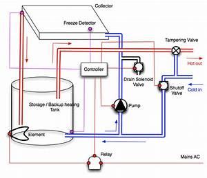 Solar Water Heater System Design - Ewb Maristow Gardens Project