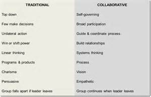 leadership excellence traditional versus collaborative leadership leading