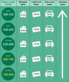 FICO Credit Score Range Chart