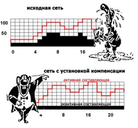 Компенсация реактивной мощности энергии