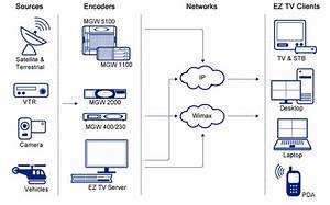 Direct Tv System Diagram