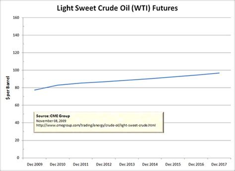 light sweet crude price don t believe term forecasts part ii seeking alpha