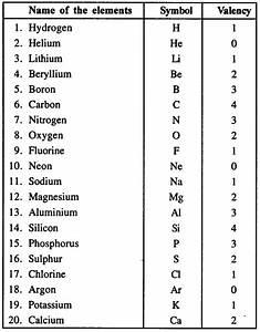 Chemical Formulas List For Class 10 Pdf