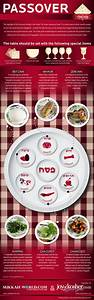 Passover Seder Plate Infographic | Seder meal, Meals and ...