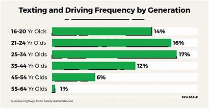 Driving Texting Statistics Phone Cell Distraction Drivers