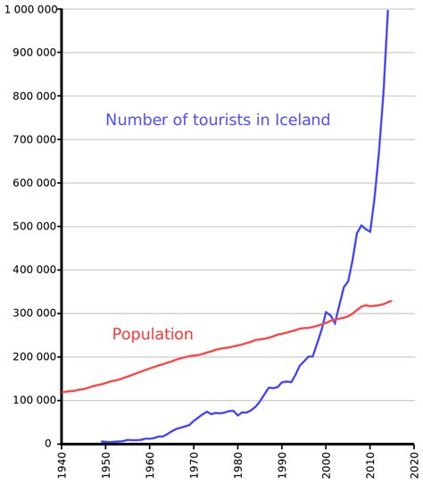 tourism in iceland wikipedia