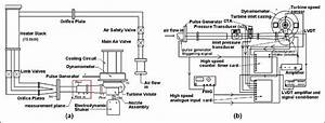 A  Turbocharger Test Rig Schematic Diagram And  B