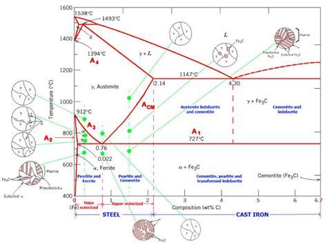 Iron Carbide Phase Diagram by Amudu The Iron Carbon Phase Diagram