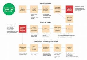 Flowchart On Bank  Flowchart Examples