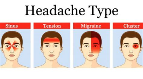 types  headaches  symptoms chart body pain tips