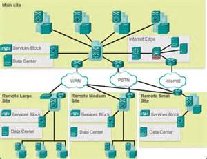 network design hierarchical network design overview 1 1 gt cisco networking academy connecting networks