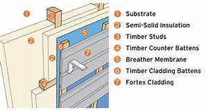 Cut Heating Costs With Exterior Wall Cladding Insulation