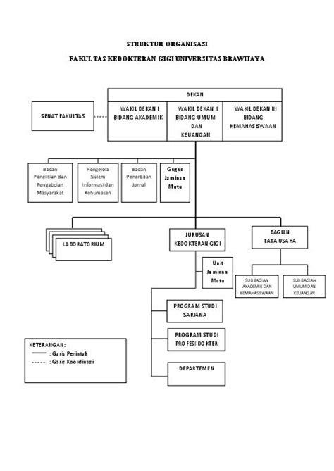 Struktur Organisasi – Fakultas Kedokteran Gigi Universitas