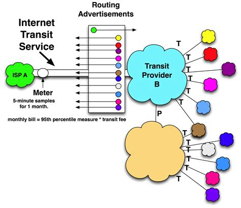Definition Of Internet Transit. How Did Facebook Start Facebook Analytics App. Health Insurance In Denmark Learn German Uk. Project Management Earned Value. Small Business Loans For Veterans. Olympia Master Builders Electric Oven Broiler. The Days Of The Week In French. Sales Management Outsourcing. Easter Island Map Location Cheap Gas Arizona