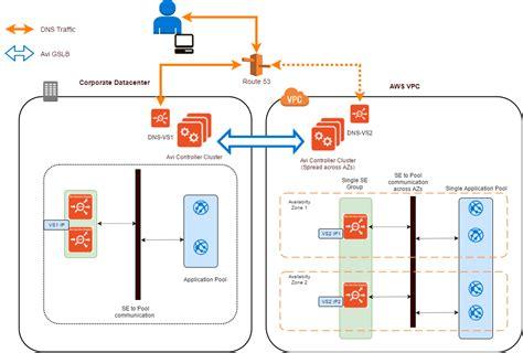avi vantage reference architecture  amazon web services