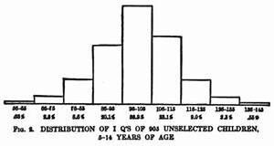 IQ classification - Wikipedia