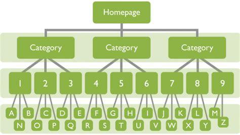 Hướng Dẫn Tạo Sitemap Cho Website Với 5 Bước Cơ Bản