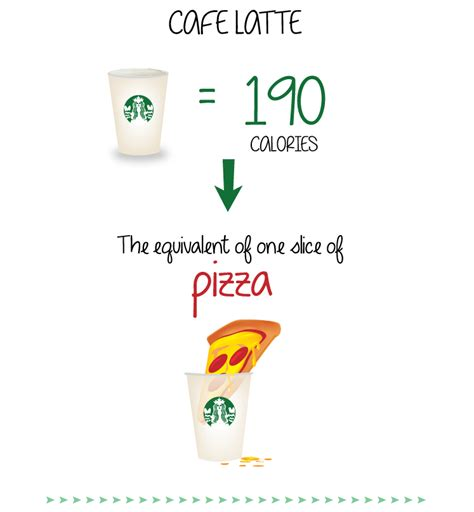 Green Tea Latte Has The Same Amount Of Calories As McDonald's Fries, These Infographics Tell Us