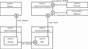 A Sysml Internal Block Diagram In Papyrus