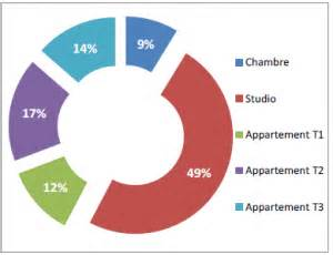 libourne logements cherchent étudiants pour logement étudiant à lille 480 de budget en moyenne