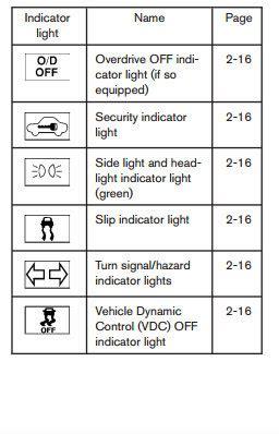 nissan dashboard warning light meaningo matt castrucci