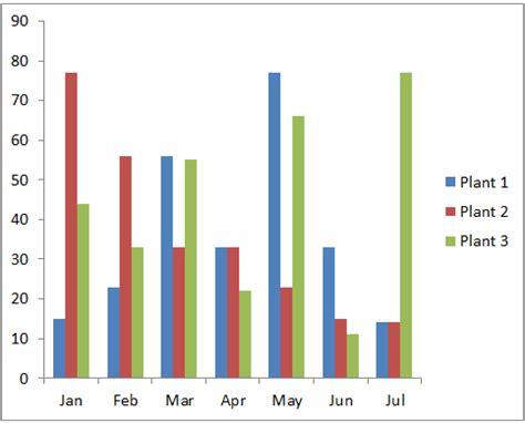 bar graph  excel bar chart bar  column chart