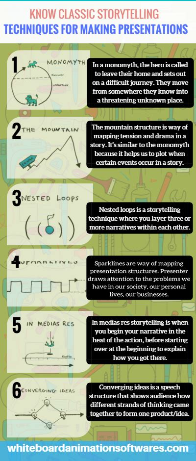 Know 6 Storytelling Tips For Making Presentation By