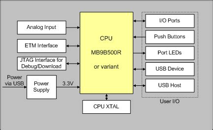 Mcbb User Guide Block Diagram
