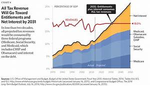 Eight Charts that Show the Growth in Government - The ...