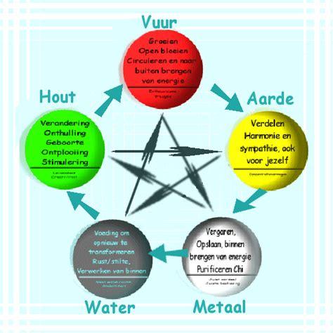 5 elementen voedingsleer