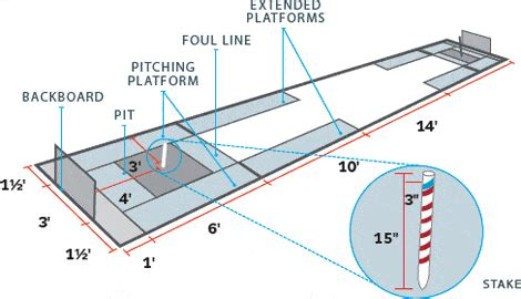Horseshoe Pit Dimensions Backyard - diy horseshoe pit construction and dimensions the