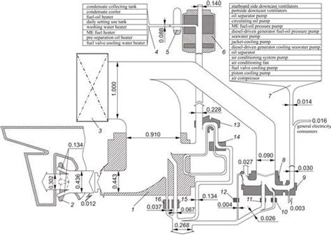 Diesel Generator Power Plant Diagram by Energy Flows In A Marine Power Plant 1 Low Speed Diesel